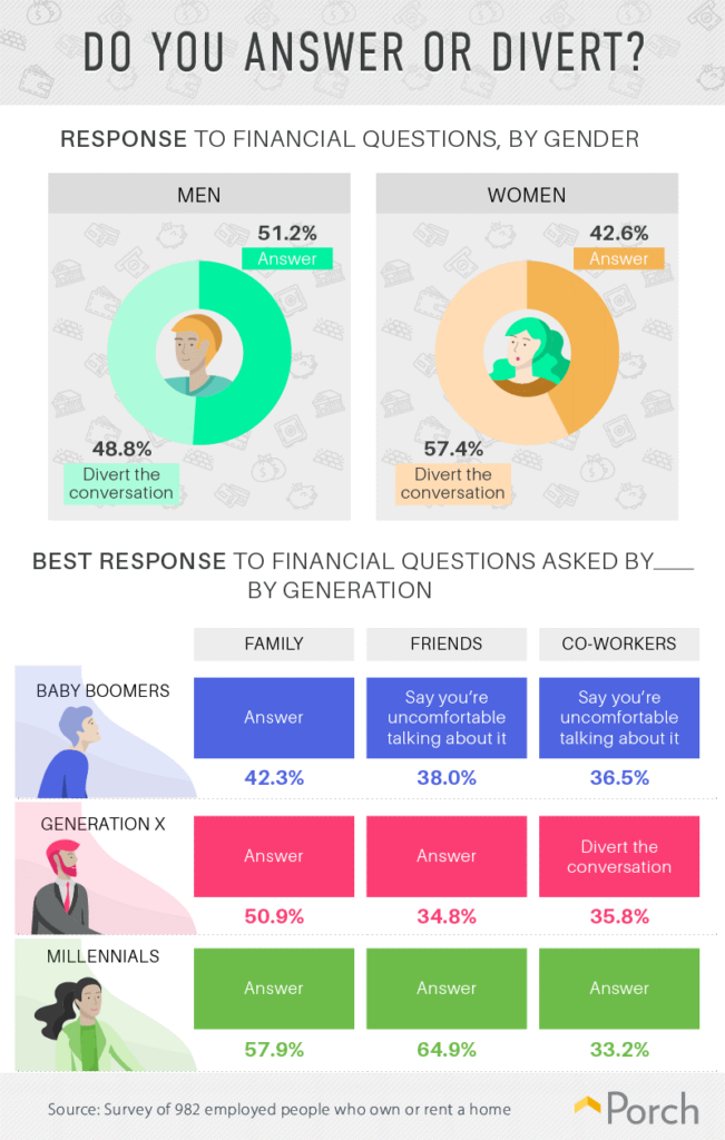 Why Millenials feel more comfortable talking about money